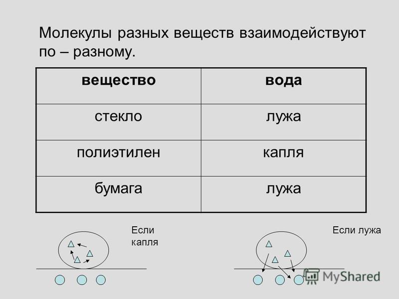 Молекулы разных веществ взаимодействуют по – разному. вещество вода стекло лужа полиэтилен капля бумага лужа Если капля Если лужа