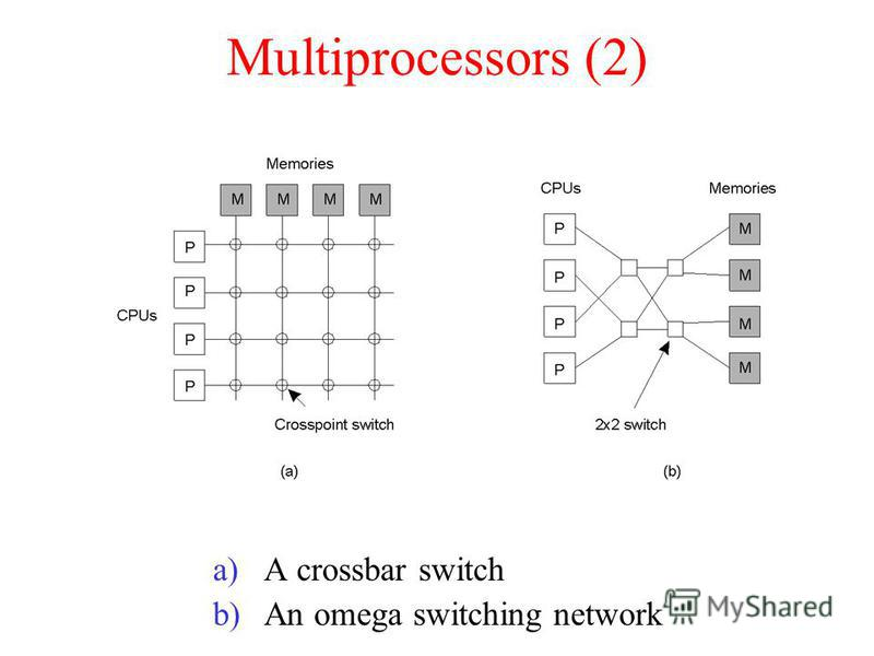 Multiprocessors (2) a)A crossbar switch b)An omega switching network 1.8