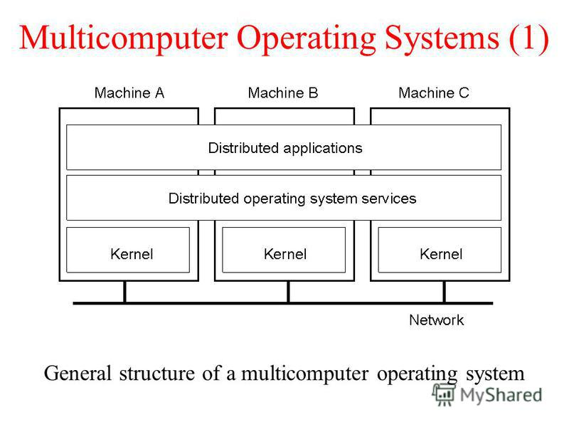 Multicomputer Operating Systems (1) General structure of a multicomputer operating system 1.14