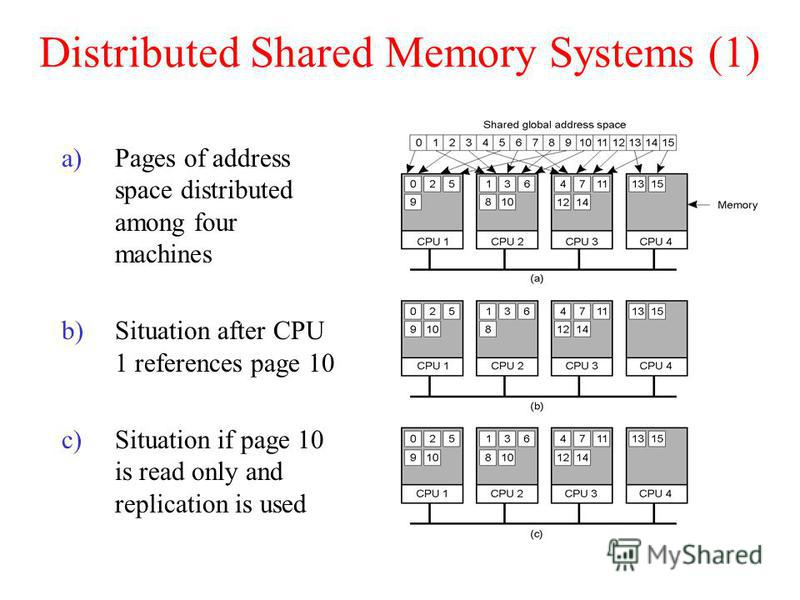 Distributed Shared Memory Systems (1) a)Pages of address space distributed among four machines b)Situation after CPU 1 references page 10 c)Situation if page 10 is read only and replication is used