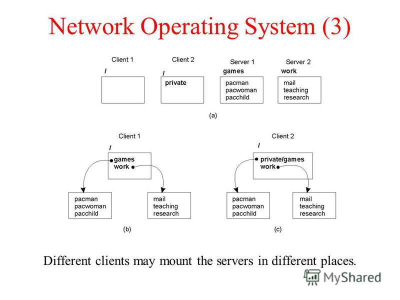 Network Operating System (3) Different clients may mount the servers in different places. 1.21