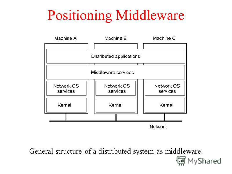 Positioning Middleware General structure of a distributed system as middleware. 1-22