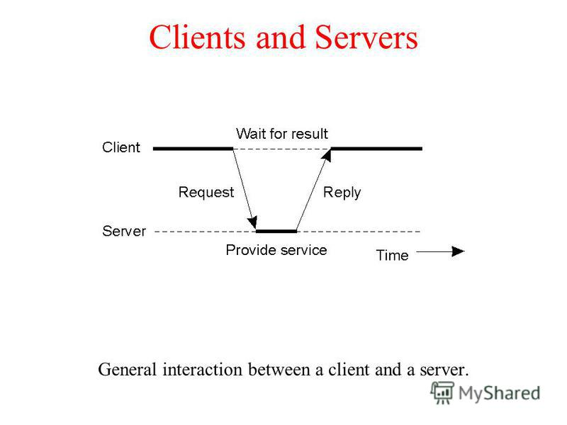 Clients and Servers General interaction between a client and a server. 1.25