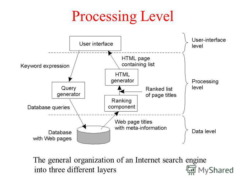 Processing Level The general organization of an Internet search engine into three different layers 1-28
