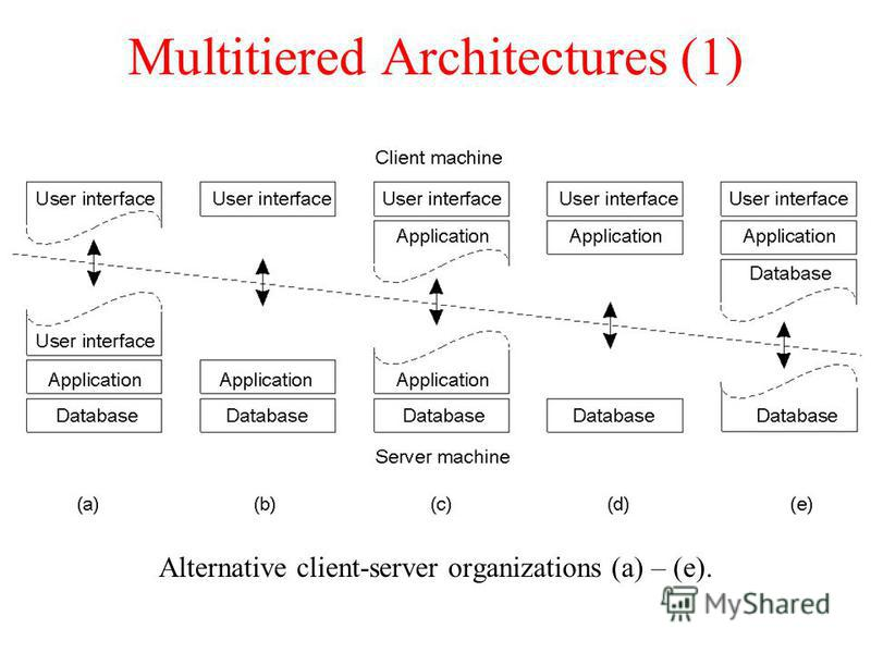 Multitiered Architectures (1) Alternative client-server organizations (a) – (e). 1-29