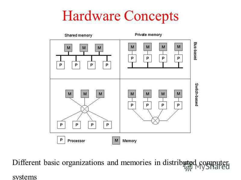 Hardware Concepts 1.6 Different basic organizations and memories in distributed computer systems