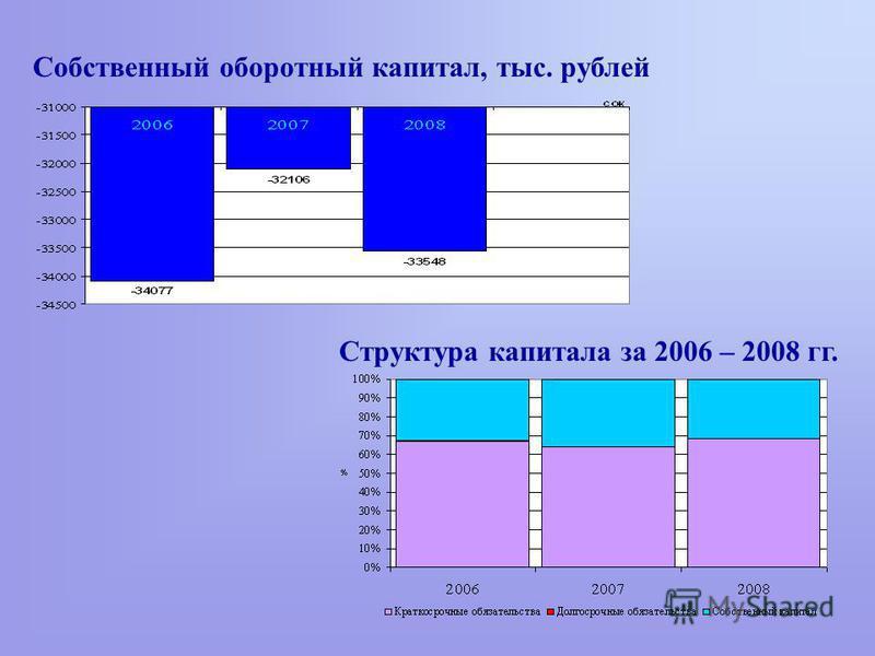 Структура капитала за 2006 – 2008 гг. Собственный оборотный капитал, тыс. рублей