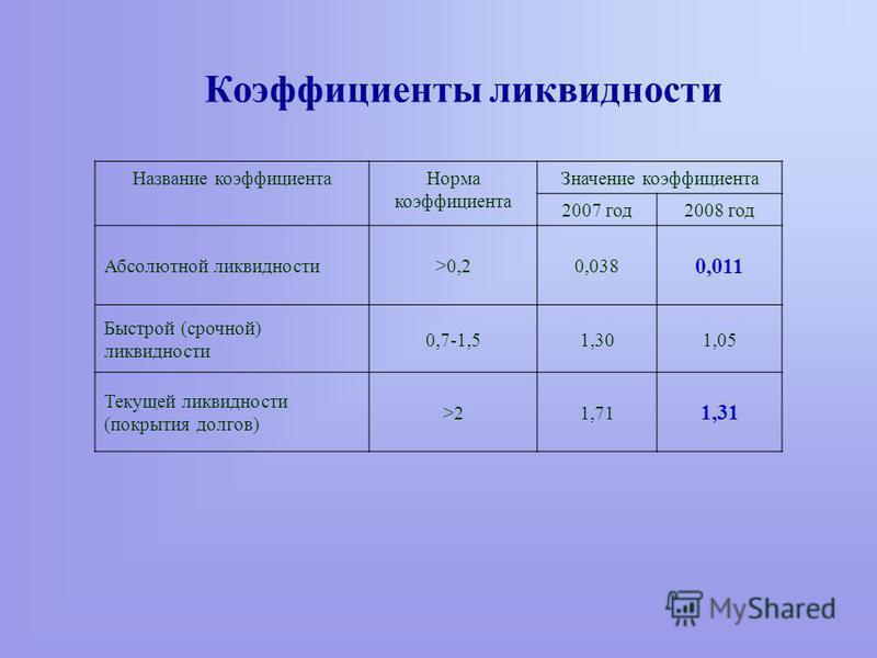 Коэффициенты ликвидности Название коэффициента Норма коэффициента Значение коэффициента 2007 год 2008 год Абсолютной ликвидности>0,20,038 0,011 Быстрой (срочной) ликвидности 0,7-1,51,301,05 Текущей ликвидности (покрытия долгов) >21,71 1,31