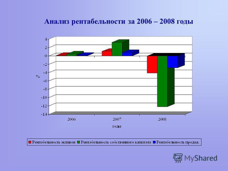 Анализ рентабельности за 2006 – 2008 годы