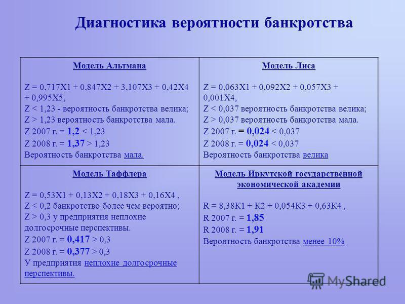 Диагностика вероятности банкротства Модель Альтмана Z = 0,717Х1 + 0,847Х2 + 3,107Х3 + 0,42Х4 + 0,995Х5, Z < 1,23 - вероятность банкротства велика; Z > 1,23 вероятность банкротства мала. Z 2007 г. = 1,2 < 1,23 Z 2008 г. = 1,37 > 1,23 Вероятность банкр