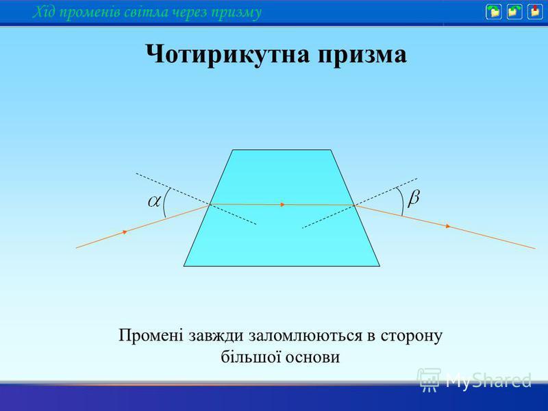 Промені завжди заломлюються в сторону більшої основи Чотирикутна призма Хід променів світла через призму