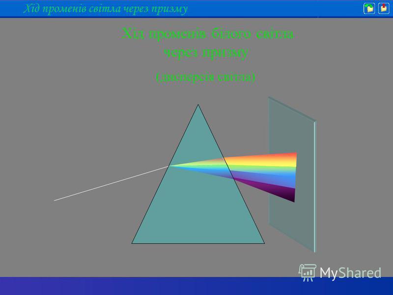 Хід променів білого світла через призму (дисперсія світла) Хід променів світла через призму
