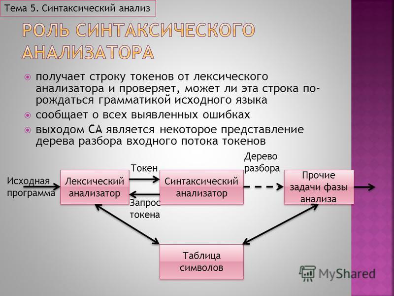 получает строку токенов от лексического анализатора и проверяет, может ли эта строка по рождаться грамматикой исходного языка сообщает о всех выявленных ошибках выходом СА является некоторое представление дерева разбора входного потока токенов Тема