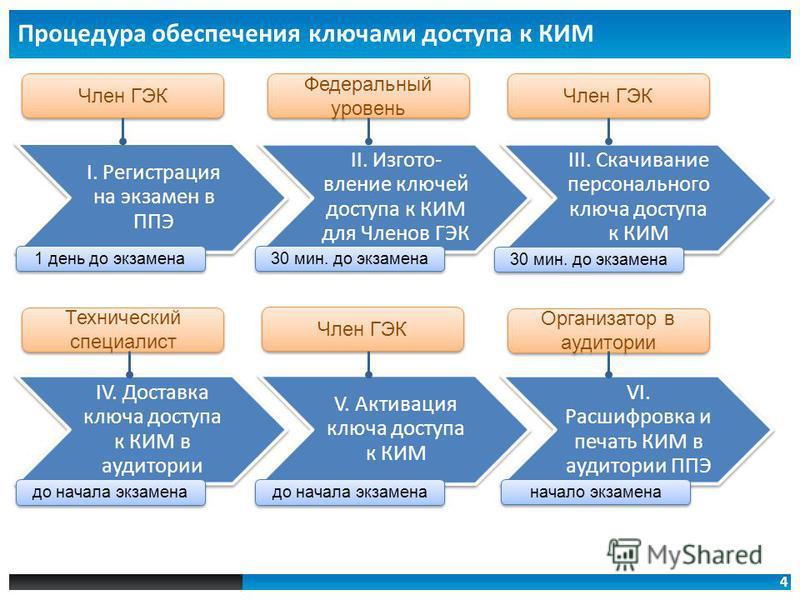 4 Процедура обеспечения ключами доступа к КИМ I. Регистрация на экзамен в ППЭ II. Изгото- вление ключей доступа к КИМ для Членов ГЭК III. Скачивание персонального ключа доступа к КИМ IV. Доставка ключа доступа к КИМ в аудитории V. Активация ключа дос