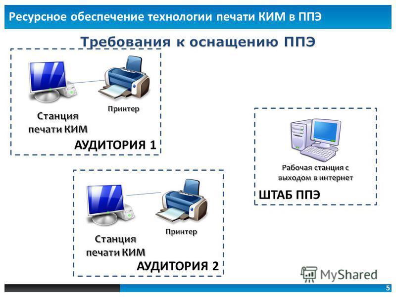5 Ресурсное обеспечение технологии печати КИМ в ППЭ ШТАБ ППЭ АУДИТОРИЯ 1 АУДИТОРИЯ 2