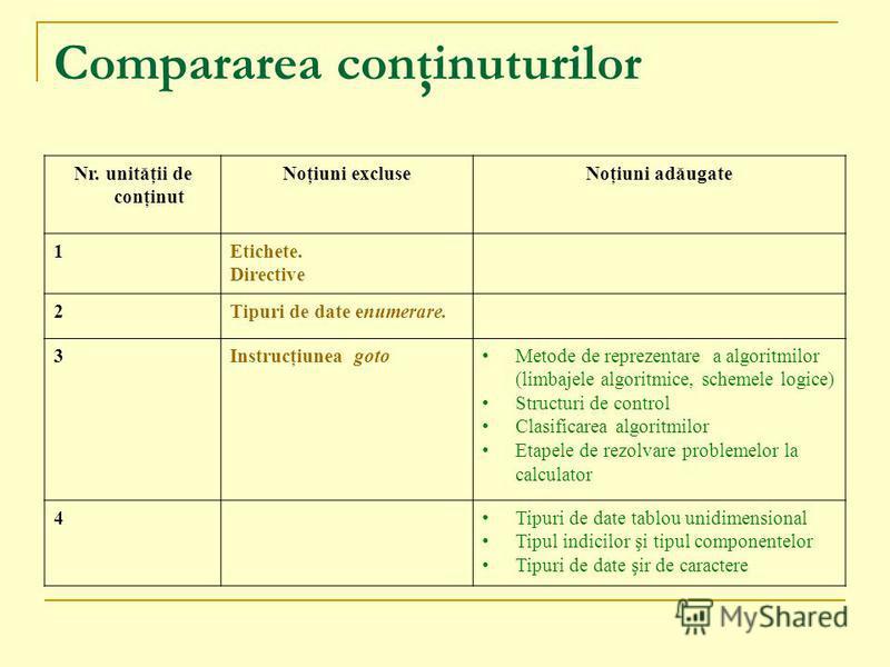 Compararea conţinuturilor Nr. unităţii de conţinut Noţiuni excluseNoţiuni adăugate 1Etichete. Directive 2Tipuri de date enumerare. 3Instrucţiunea gotoMetode de reprezentare a algoritmilor (limbajele algoritmice, schemele logice) Structuri de control