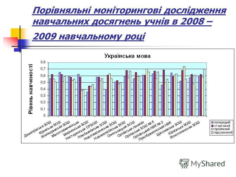 Порівняльні моніторингові дослідження навчальних досягнень учнів в 2008 – 2009 навчальному році