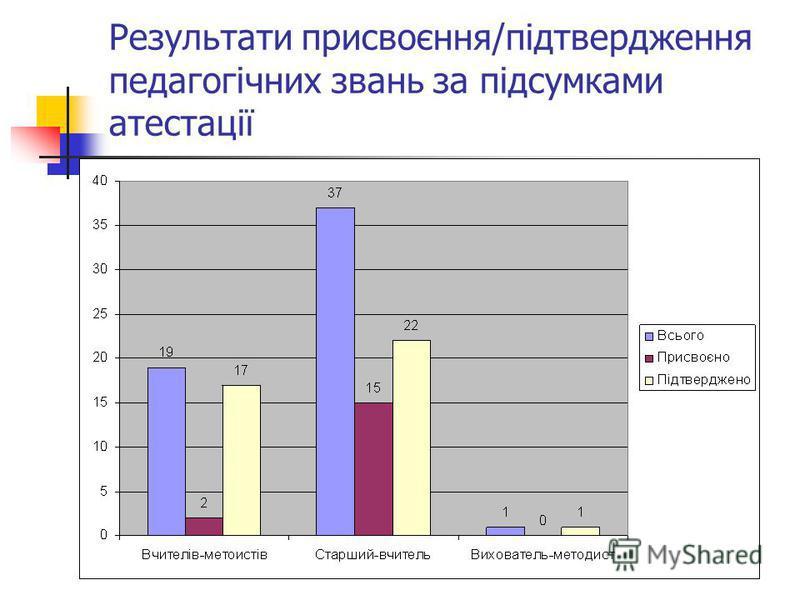 Результати присвоєння/підтвердження педагогічних звань за підсумками атестації