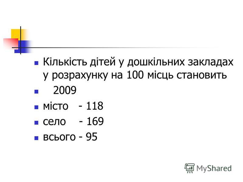 Кількість дітей у дошкільних закладах у розрахунку на 100 місць становить 2009 місто - 118 село - 169 всього - 95