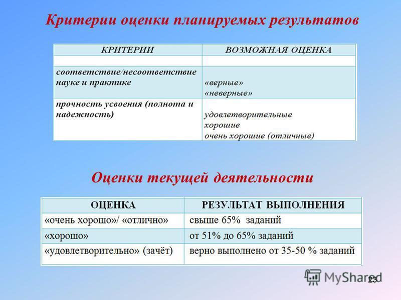 Критерии оценки планируемых результатов 23 Оценки текущей деятельности