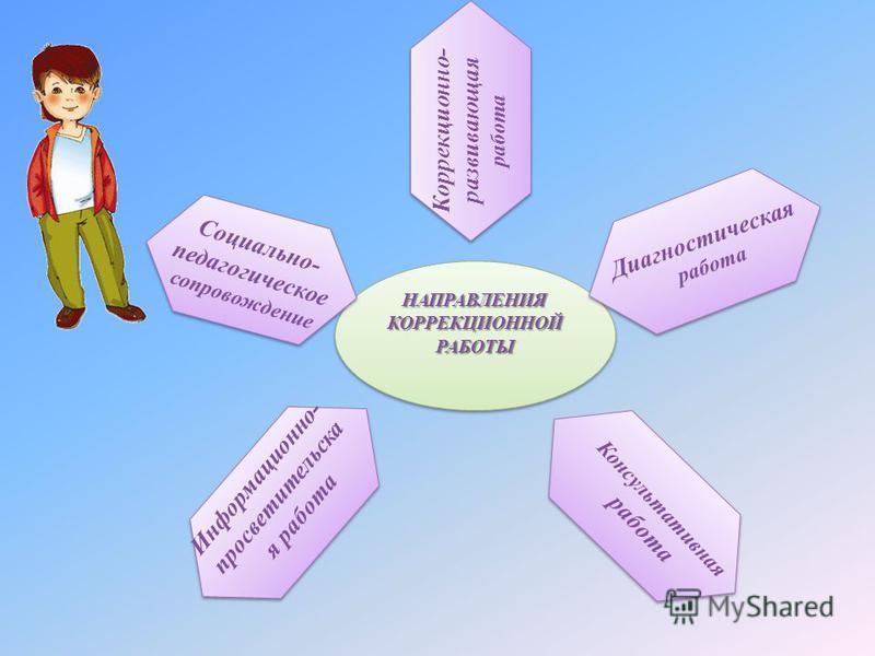 НАПРАВЛЕНИЯ КОРРЕКЦИОННОЙ РАБОТЫ РАБОТЫ Социально- педагогическое сопровождение Диагностическая работа Коррекционно- развивающая работа Консультативная работа Информационно- просветительска я работа