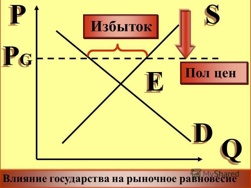 Q Q P P S S D D E E PGPG PGPG Пол цен Влияние государства на рыночное равновесие Избыток