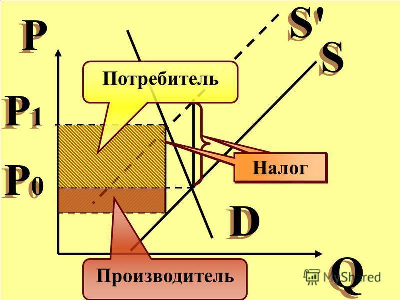 Q Q P P S S D D S'S' S'S' Налог Потребитель Производитель P0P0 P0P0 P1P1 P1P1