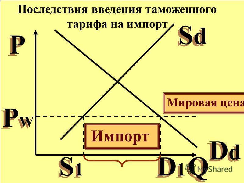 Q Q P P SdSd SdSd DdDd DdDd PWPW PWPW Мировая цена S1S1 S1S1 D1D1 D1D1 Импорт Последствия введения таможенного тарифа на импорт