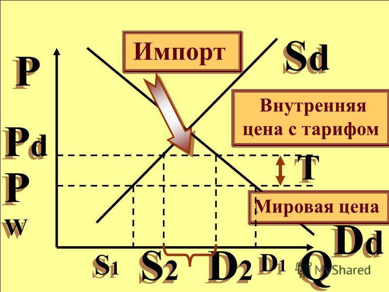 Q Q P P SdSd SdSd DdDd DdDd PWPW PWPW Мировая цена PdPd PdPd Внутренняя цена с тарифом Т Т S1S1 S1S1 D1D1 D1D1 S2S2 S2S2 D2D2 D2D2 Импорт
