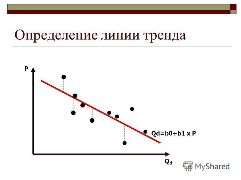 Определение линии тренда Qd=b0+b1 х P P QdQd