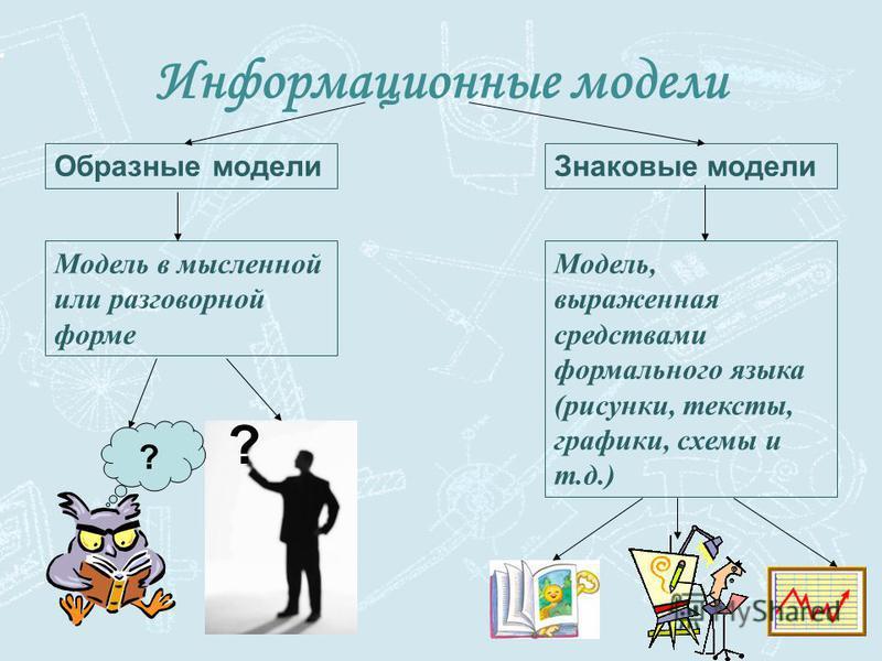 Информационные модели Образные модели Знаковые модели Модель в мысленной или разговорной форме Модель, выраженная средствами формального языка (рисунки, тексты, графики, схемы и т.д.) ? ?