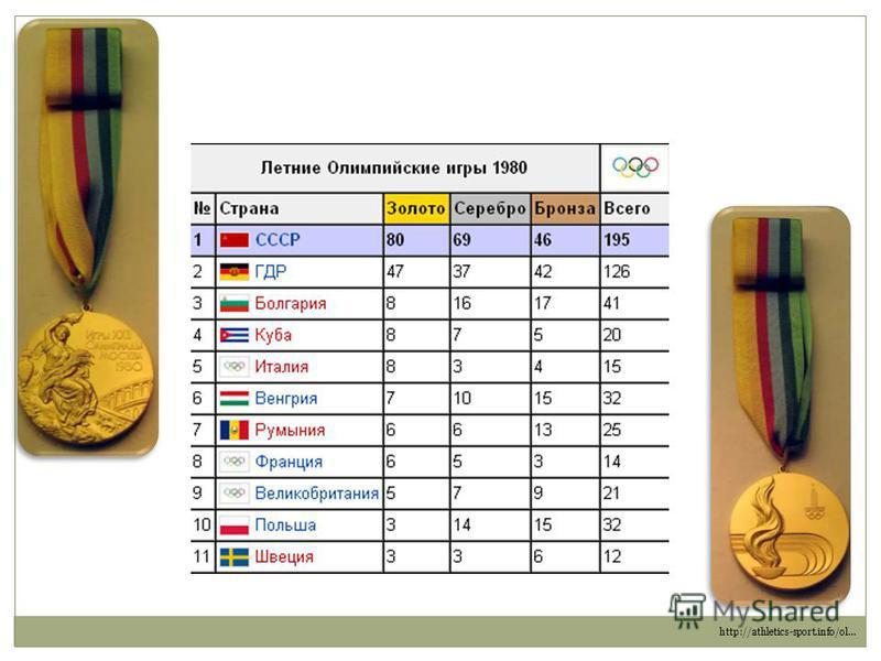 http://athletics-sport.info/ol…