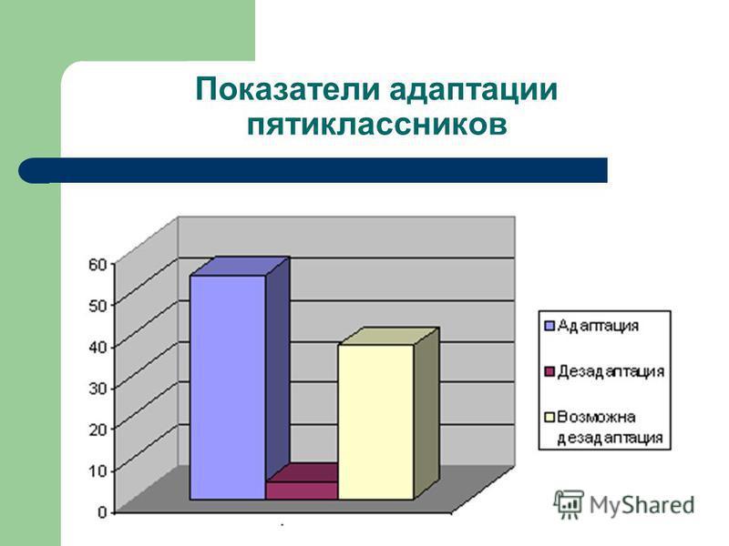 Показатели адаптации пятиклассников