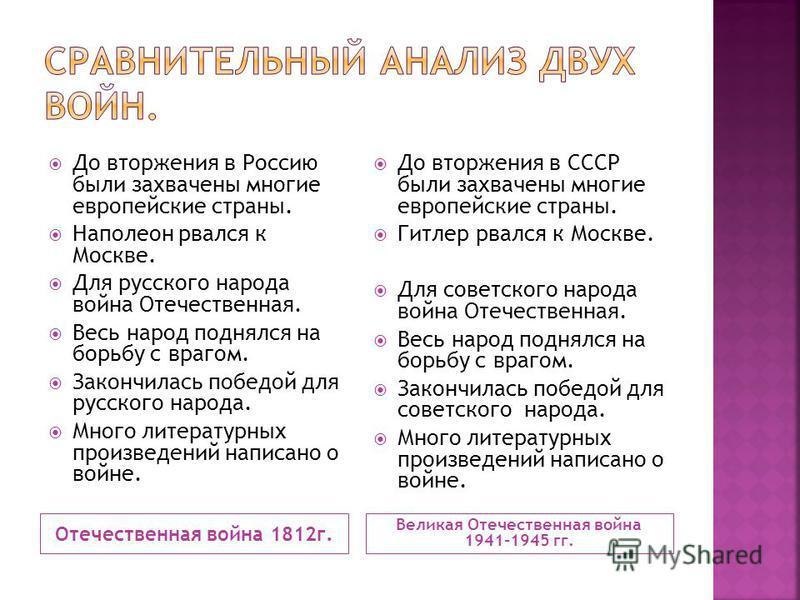 Отечественная война 1812 г. Великая Отечественная война 1941-1945 гг. До вторжения в Россию были захвачены многие европейские страны. Наполеон рвался к Москве. Для русского народа война Отечественная. Весь народ поднялся на борьбу с врагом. Закончила