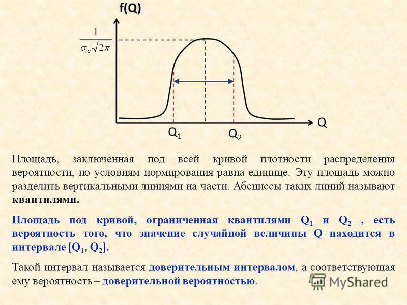 f(Q) Q Q1Q1 Q2Q2 Площадь, заключенная под всей кривой плотности распределения вероятности, по условиям нормирования равна единице. Эту площадь можно разделить вертикальными линиями на части. Абсциссы таких линий называют квантилями. Площадь под криво