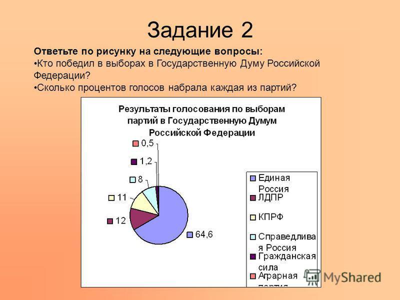 Задание 2 Ответьте по рисунку на следующие вопросы: Кто победил в выборах в Государственную Думу Россиэнской Федерации? Сколько процентов голосов набрала каждая из партий?
