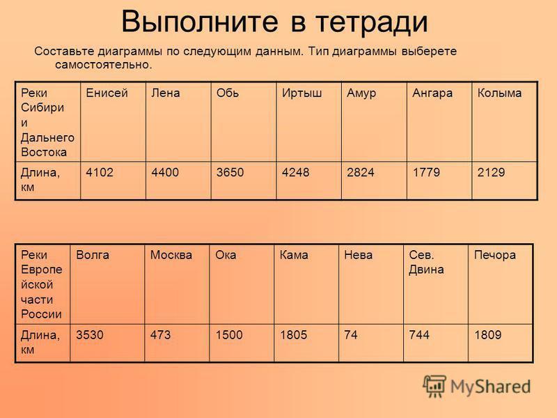 Выполните в тетради Составьте диаграммы по следующим данным. Тип диаграммы выберете самостоятельно. Реки Сибири и Дальнего Востока Енисей ЛенаОбь ИртышАмур АнгараКолыма Длина, км 4102440036504248282417792129 Реки Европе энской части России Волга Моск