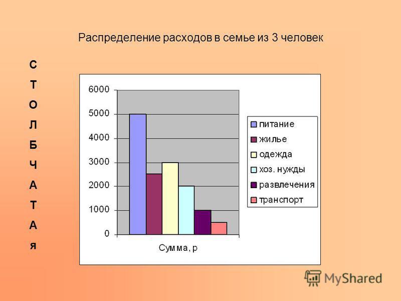 Распределение расходов в семье из 3 человек СТОЛБЧАТАя СТОЛБЧАТАя
