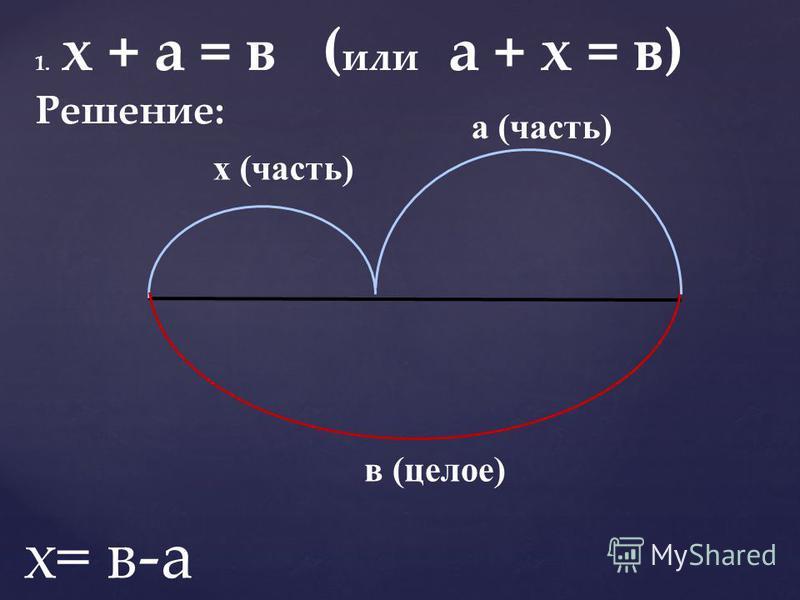1. х + а = в ( или а + х = в) Решение: а (часть) х (часть) в (целое) х= в-а