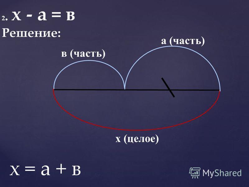 2. х - а = в Решение: а (часть) в (часть) х (целое) х = а + в