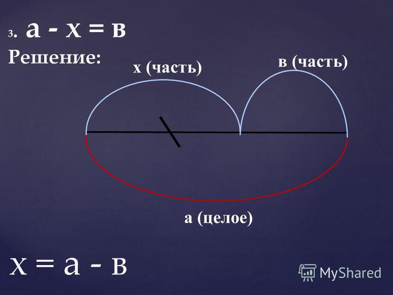 3. а - х = в Решение: в (часть) х (часть) а (целое) х = а - в