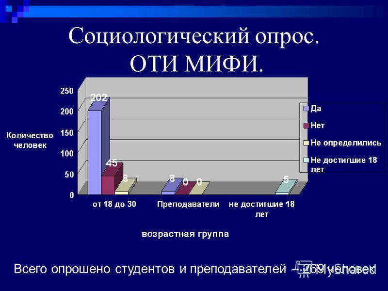 Социологический опрос. ОТИ МИФИ. Всего опрошено студентов и преподавателей – 269 человек