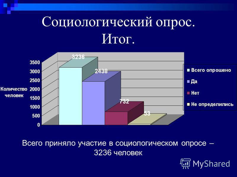 Социологический опрос. Итог. Всего приняло участие в социологическом опросе – 3236 человек