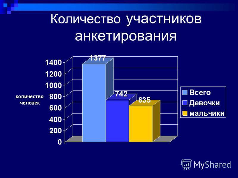 Количество участников анкетирования