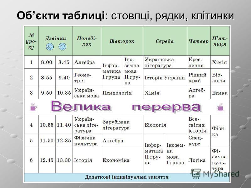 Обєкти таблиці: стовпці, рядки, клітинки