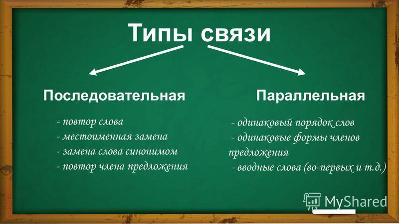 Типы связи Последовательная Параллельная - повтор слова - местоименная замена - замена слова синонимом - повтор члена предложения - одинаковый порядок слов - одинаковые формы членов предложения - вводные слова (во-первых и т.д.)