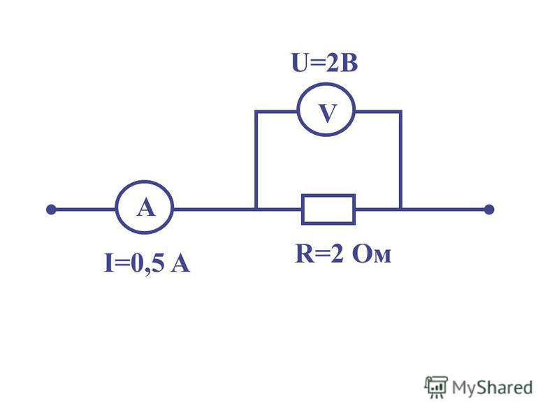 А I=0,5 A R=2 Oм V U=2В