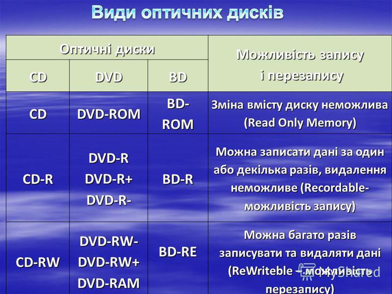 Оптичні диски Можливість запису і перезапису і перезаписуCDDVDBD CDDVD-ROM BD- ROM Зміна вмісту диску неможлива (Read Only Memory) CD-RDVD-RDVD-R+DVD-R-BD-R Можна записати дані за один або декілька разів, видалення неможливе (Recordable- можливість з