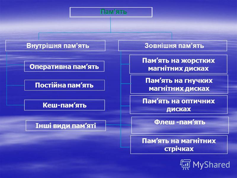 Постійна память Память Внутрішня память Зовнішня память Оперативна память Кеш-память Память на жорстких магнітних дисках Память на гнучких магнітних дисках Память на оптичних дисках Флеш -память Память на магнітних стрічках Інші види памяті Память
