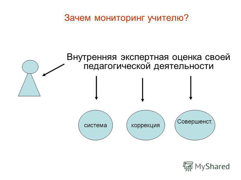 Зачем мониторинг учителю? Внутренняя экспертная оценка своей педагогической деятельности система коррекция Совершенст.